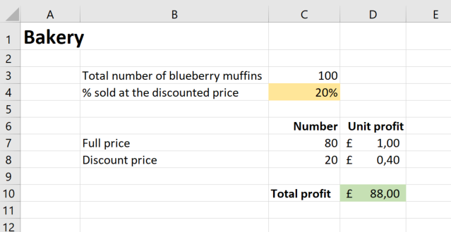 Screenshot of the muffins profit calculator with 20% of the muffins sold at the discounted price